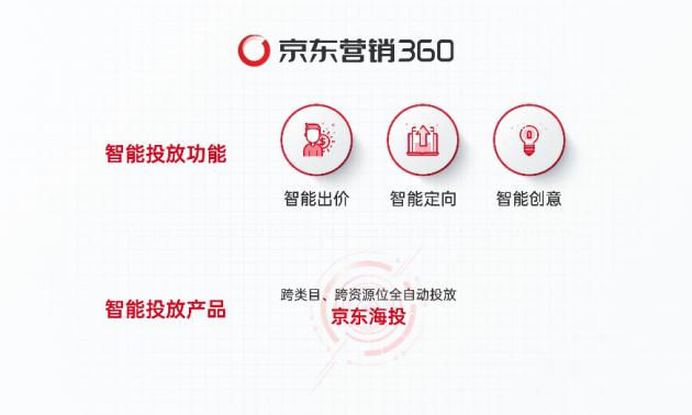 京东营销360智能定向圈定精准人群,为京东618高效引流