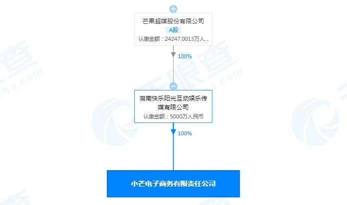 芒果TV主体公司成立电子商务公司 注册资本5000万元_零售_电商报