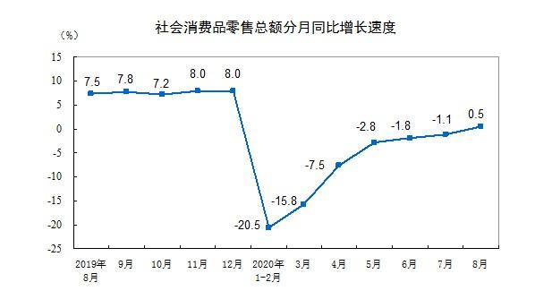 国家统计局:1-8月全国网上零售额70326亿元,同比增长9.5%_零售_电商报