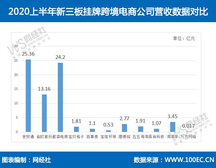 11家新三板跨境电商营收75.37亿元 净利润3.75亿元