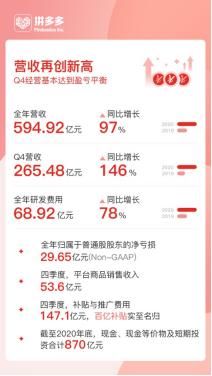 拼多多年营收翻倍增长至594.9亿元 黄峥辞任董事长投身科学研究
