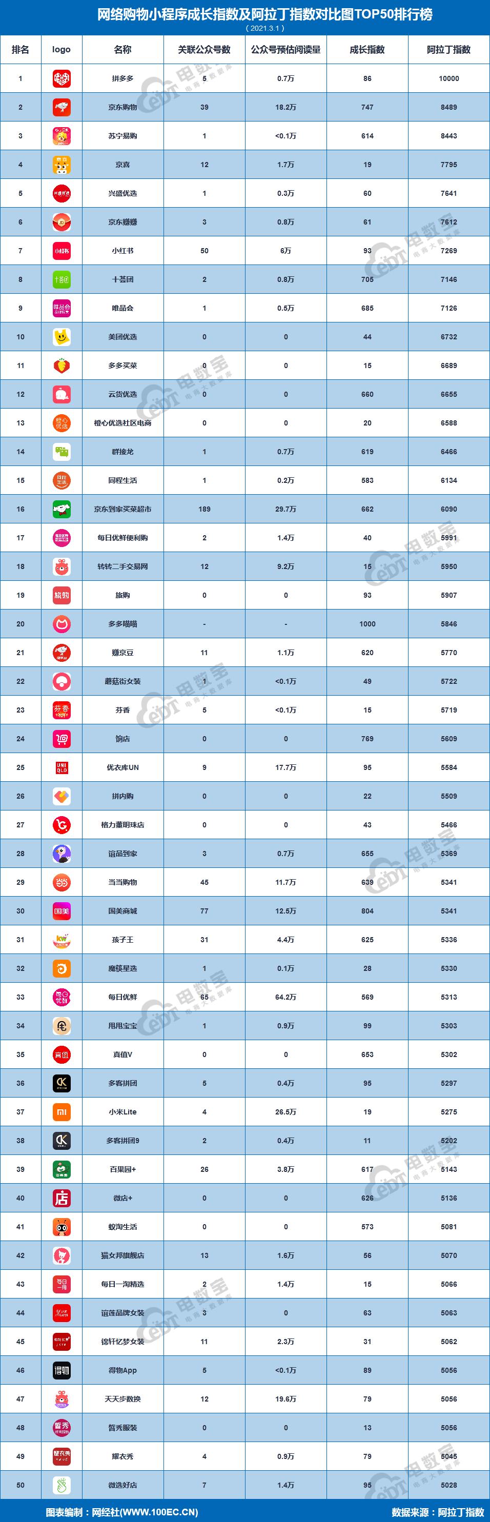 拼多多稳居榜首 京东 苏宁易购 京喜 兴盛优选居前五《3月网络购物小程序TOP50榜》发布