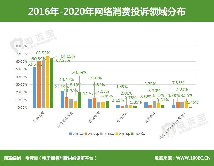 2016年-2020年网络消费投诉领域分布.jpg