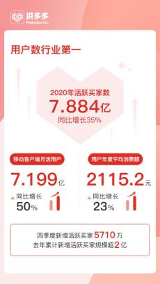 拼多多超阿里 成中国用户规模最大电商平台