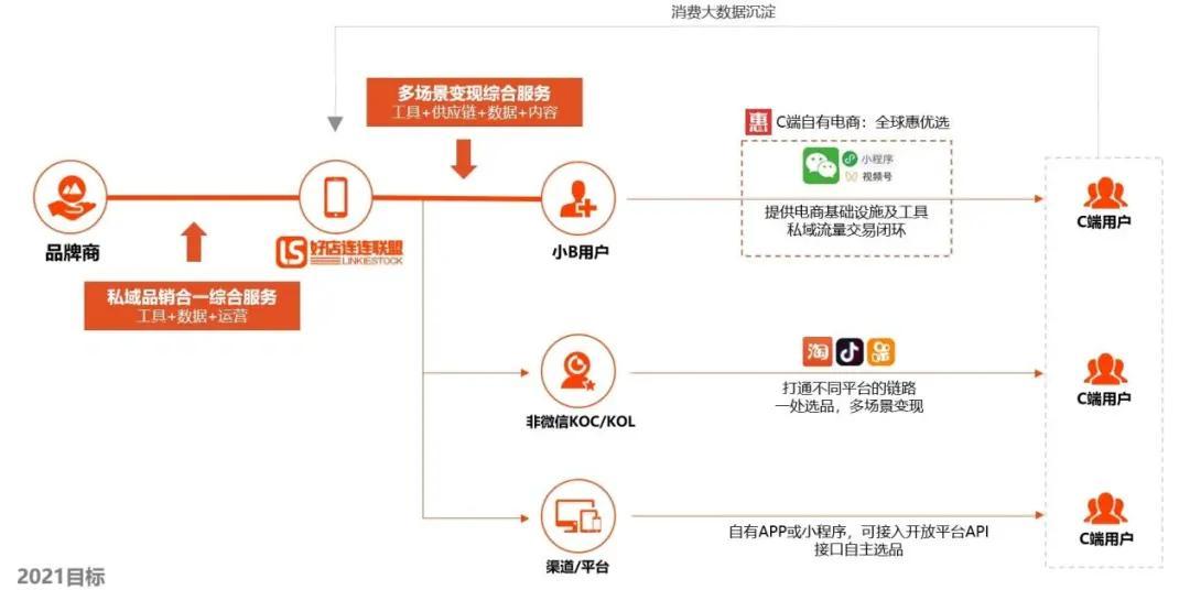 流量紧缩,淘客升级,供应链平台上蕴含着哪些新机会?
