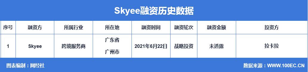 """跨境支付服务商""""Skyee""""获得拉卡拉战略投资"""