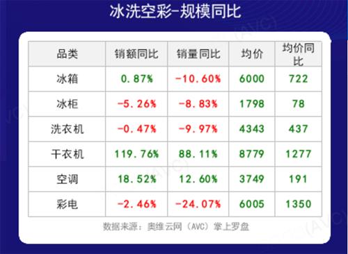 家电618线下市场数据出炉,大部分品类量额齐跌