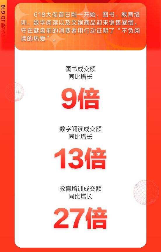 京东618开门红15分钟:数字阅读成交额同比增长13倍