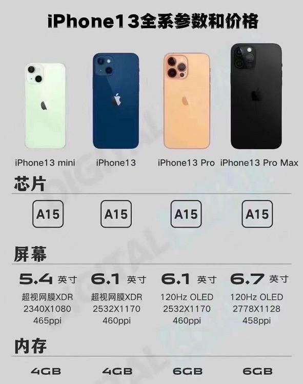 iPhone 13系列价格曝光:标准版不值得买 如果买就选Pro