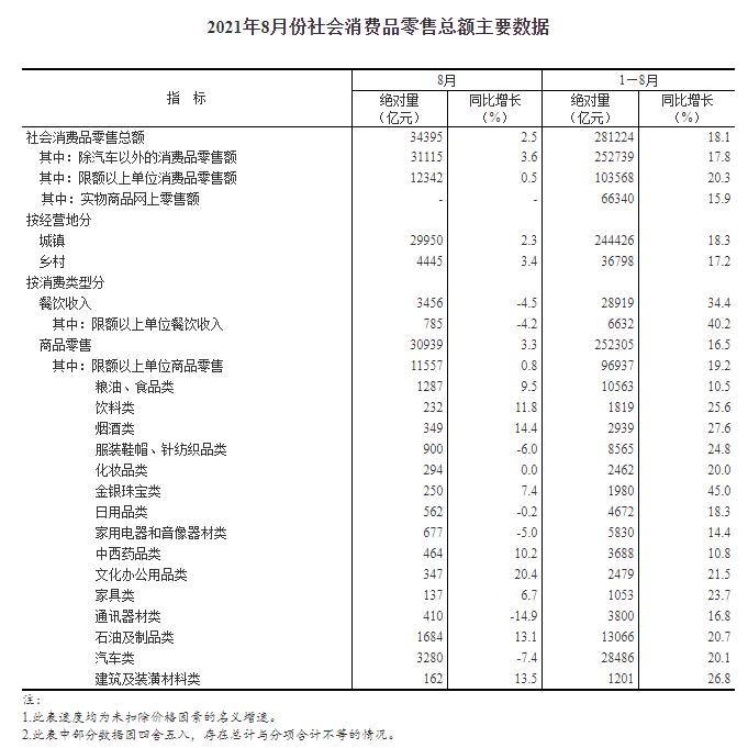 国家统计局:前8月全国网上零售额超8万亿元 同比增长19.7%
