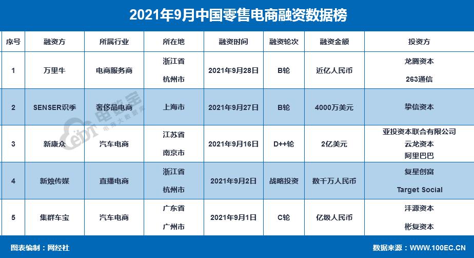 《2021年9月零售电商融资榜》:5家获超18.6亿元